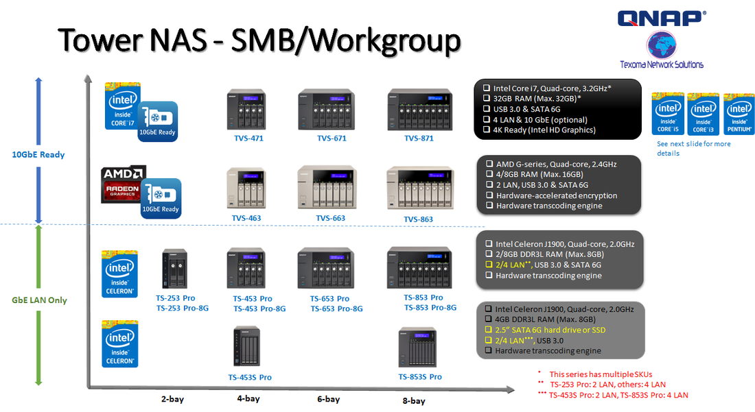 Tower NAS - SMB / Workgroup
