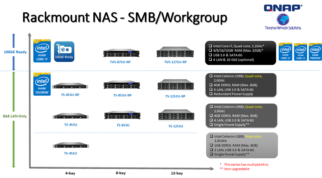 Rackmount NAS - SMB / Workgroup