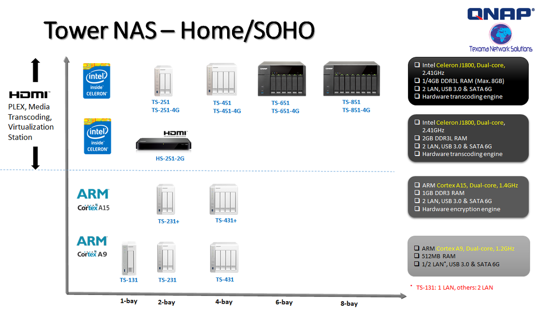 Tower NAS - Home / SOHO