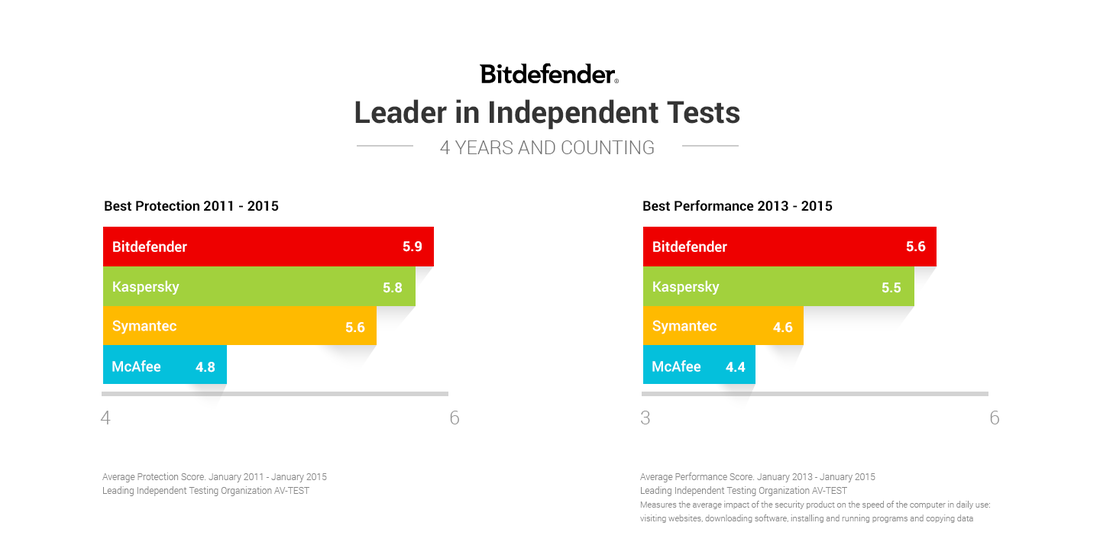 Bitdefender - Leader in Independent Tests 4 Years and Counting